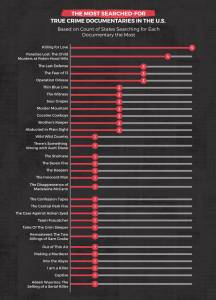 most searched crime docs by state chart