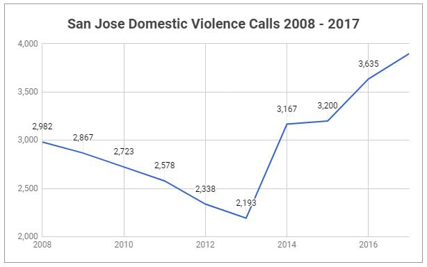 graph of domestic violence calls in san jose